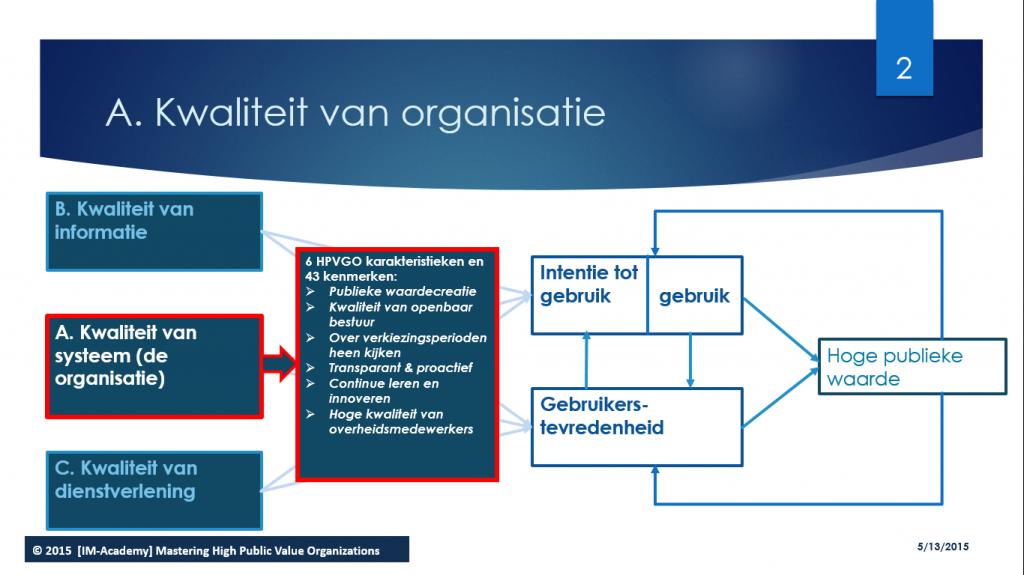 Kwaliteit van organisatie
