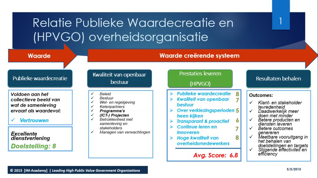 Publieke Waardecreatie & HPVGO